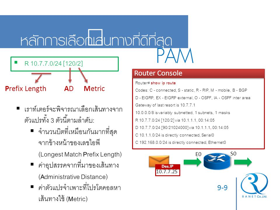 PAM หลักการเลือกเส้นทางที่ดีที่สุด R 10.7.7.0/24 [120/2]